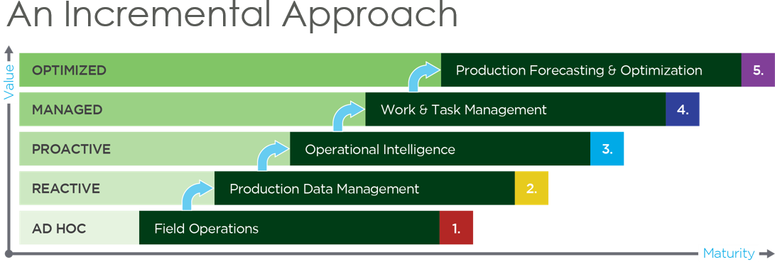 Production Capability Maturity Model